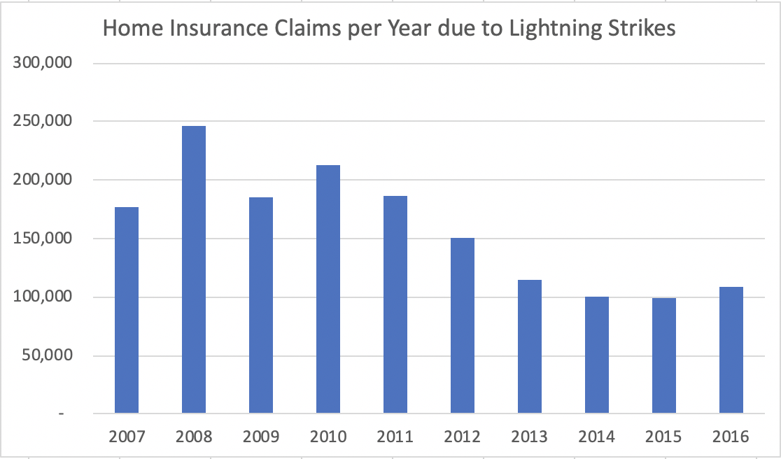Lightning strike frequency chart for the blog post on whether homeowners need a lightning rod for protection.