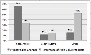 Insurance Sales Channel Analysis Showing Local Insurance Agents Sell Lower Value Products