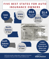 Five Best States for Auto Insurance Owners