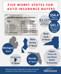 Five Worst States for Auto Insurance Buyers