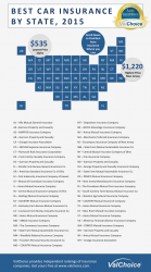 Best Car Insurance Companies by State, 2015
