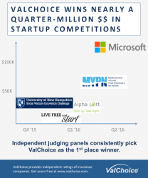 Infographic of ValChoice Awards, include Microsoft Award of $120,000