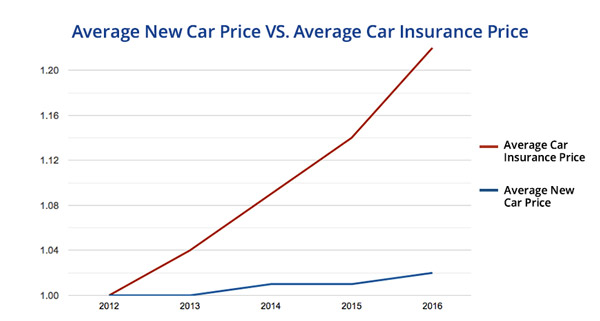 chart showing car insurance cost increasing dramatically faster than car prices