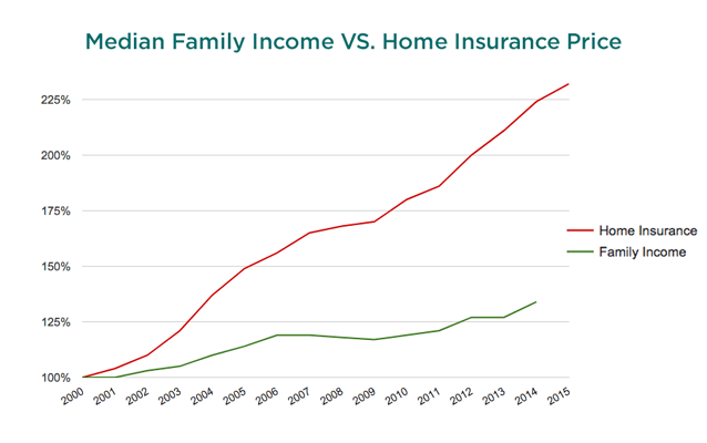 HOME INSURANCE VS FAMILY INCOME CHART