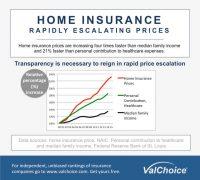 Home Insurance Grading System