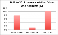 Car Insurance Prices Increasing Due to Distracted Driving
