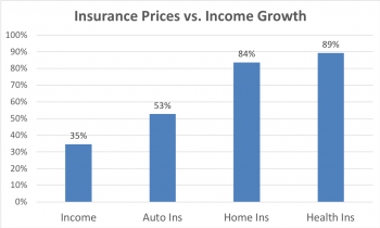 Auto, Health and Home insurance prices compared to family income