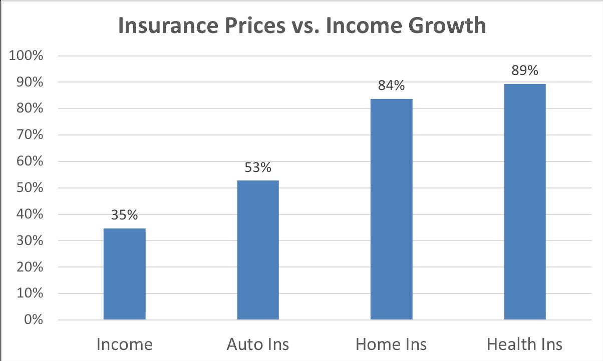 Average car insurance rates ny 12
