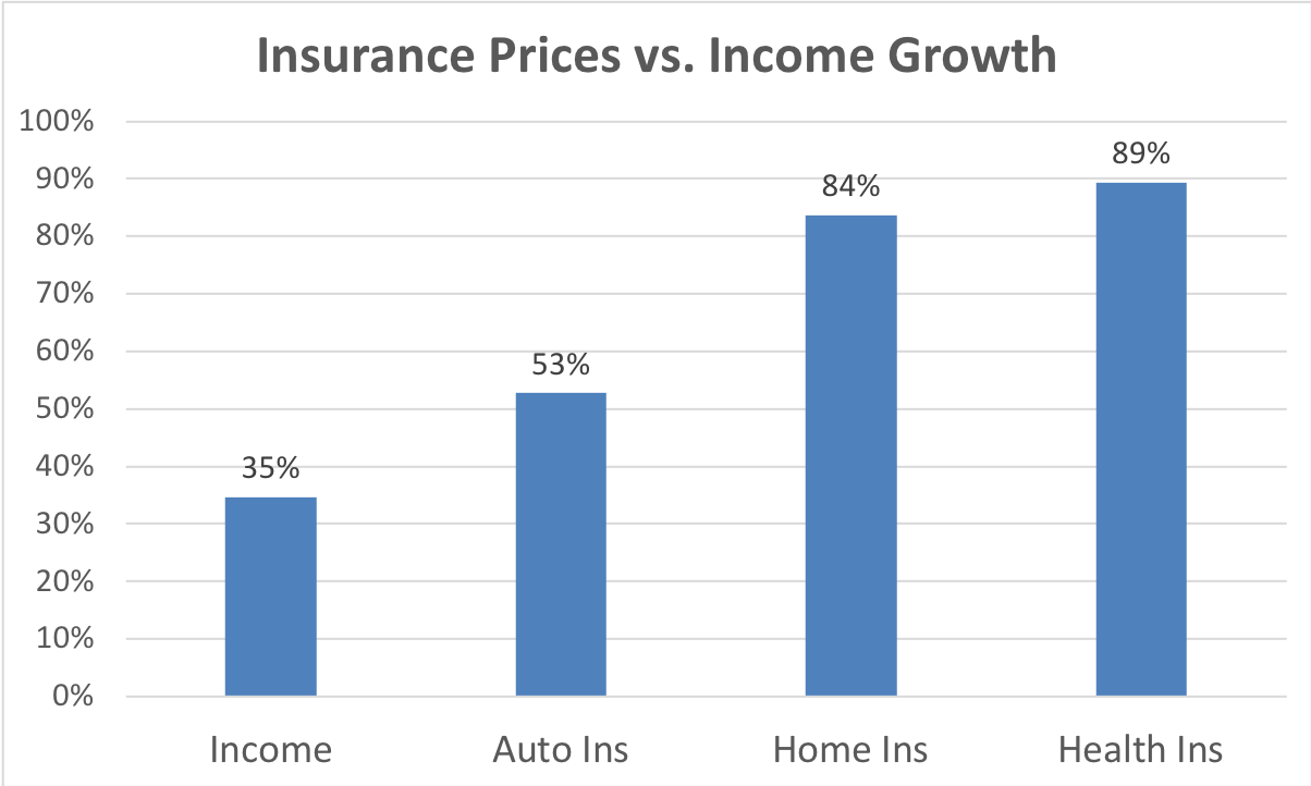 Best Car Insurance Indiana