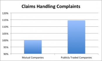 Relative level of complaints to insurance commissioners related to claims handling. The comparison is between publicly traded and mutual auto insurers. Higher ratios indicate more claims are subjected to delay and deny.