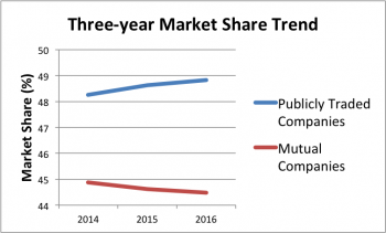 Three-year marketshare change between publicly traded and mutual auto insurers