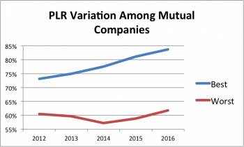 Paid Loss Ratio Variation Among Large, Mutual Auto Insurers