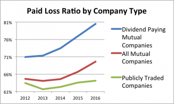 Five-year Paid Loss Ratio by Company type for auto insurers.