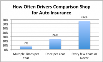 Chart showing how often drivers shop for different car insurance