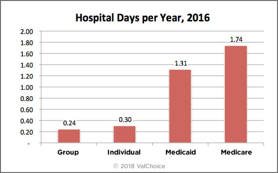 Number of Days US Residents Spent in the Hospital, by Type of Insurance, in 2016