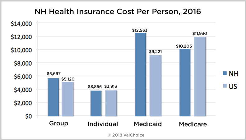 Cost of Group, Individual, Medicaid and Medicare coverage in New Hampshire as compared to the national average.