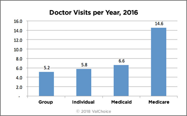This chart shows the number of Doctor visits per year for enrollees in group, individual, medicaid and medicare insurance plans.