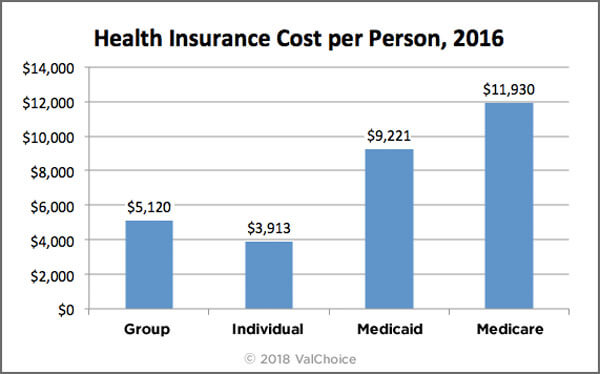 Average Health Insurance Cost in the United States by Type of Insurance, 2016