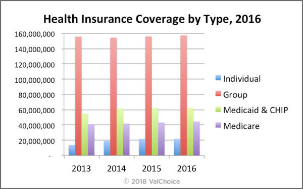 Number of People Covered by Different Types of Insurance in the United States, 2016