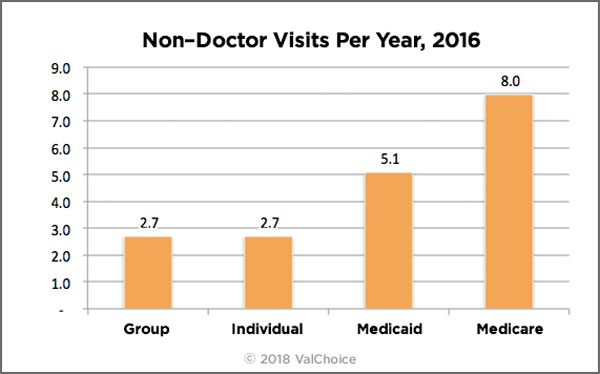 Chart showing the number of non-doctor visits per year in 2016 for enrollees in group, individual, medicaid and medicare insurance.