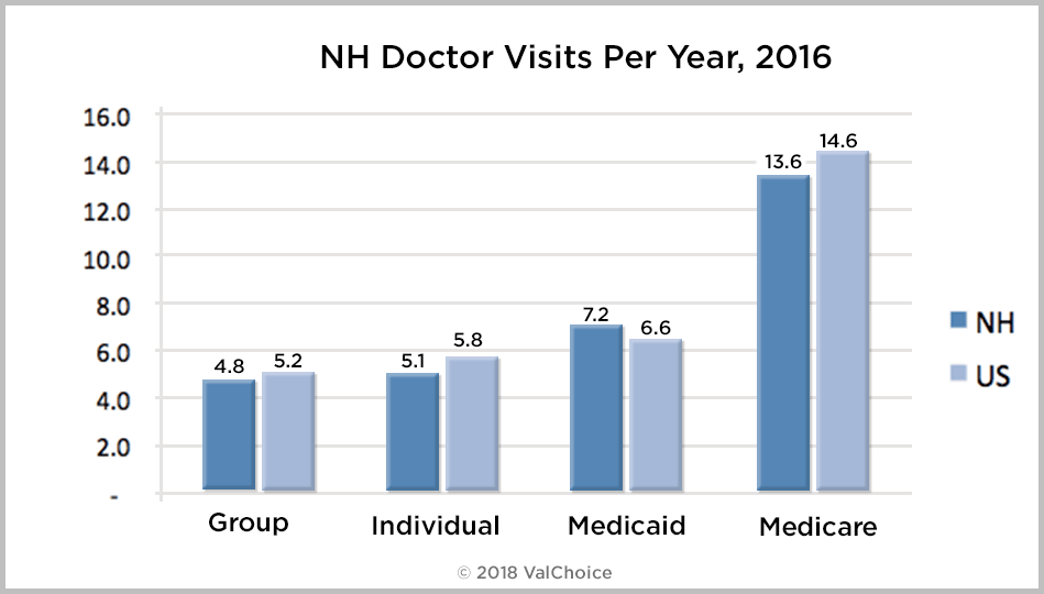 Comparison of how many times New Hampshire residents covered by group, individual, Medicaid or Medicare visit a doctor compared to the national average.