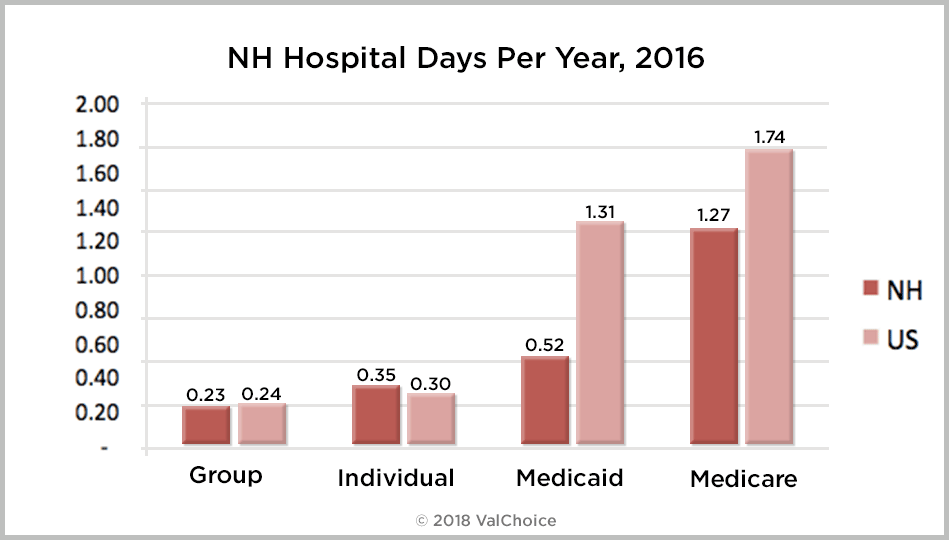 Number of days New Hampshire residents insured with group, individual, Medicaid or Medicare spend in the hospital as compare to the national average.