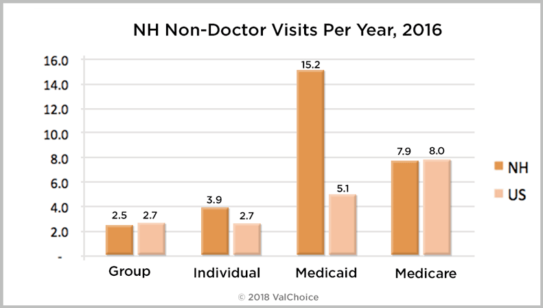 Number of times New Hampshire residents insured with group, individual, Medicaid or Medicare have medical visits other than to a doctor or a hospital, as compare to the national average.