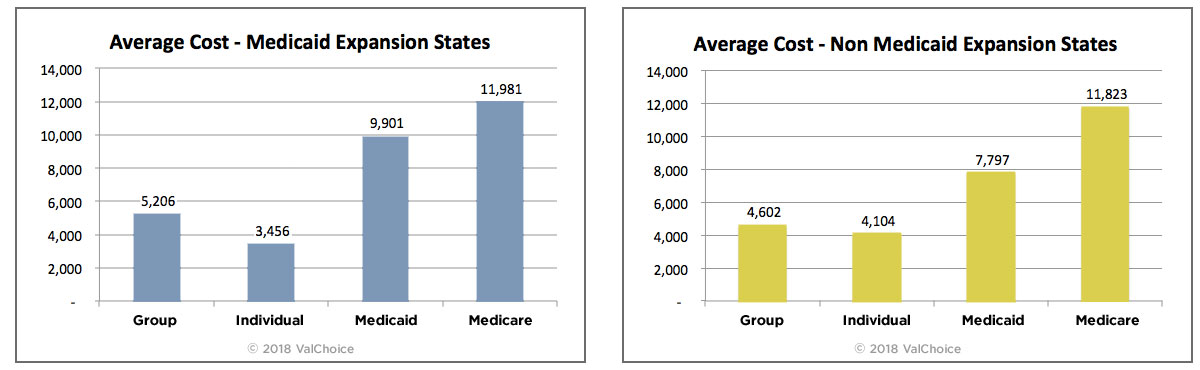 Average cost of insurance - group, individual Medicaid and Medicare - in states that have undertaken Medicaid expansion compared to states without Medicaid expansion.