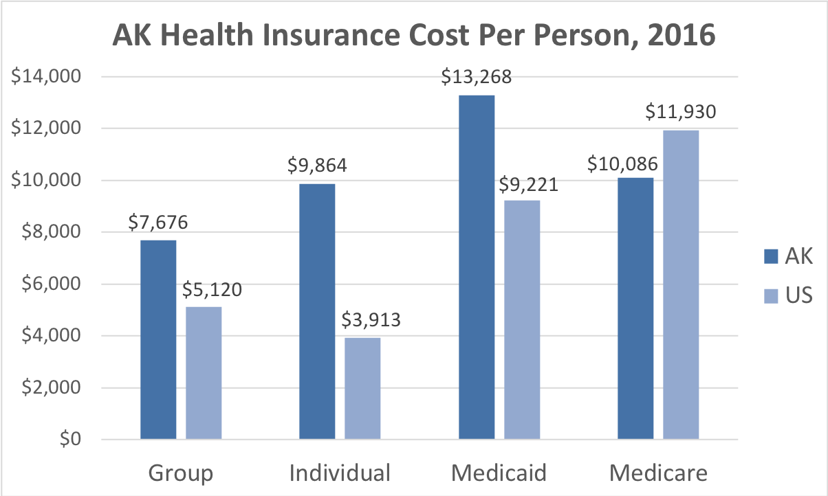 Alaska Health Insurance Cost Per Person. Average costs include Group, Individual, Medicaid and Medicare. This chart compares the average cost in Alaska to the average cost in the U.S.