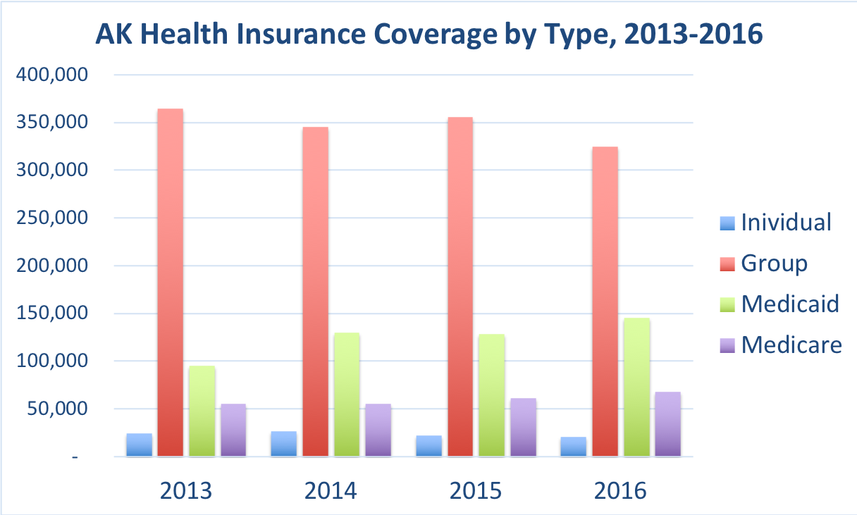 The number of Alaskans covered by Individual, Group, Medicaid and Medicare.