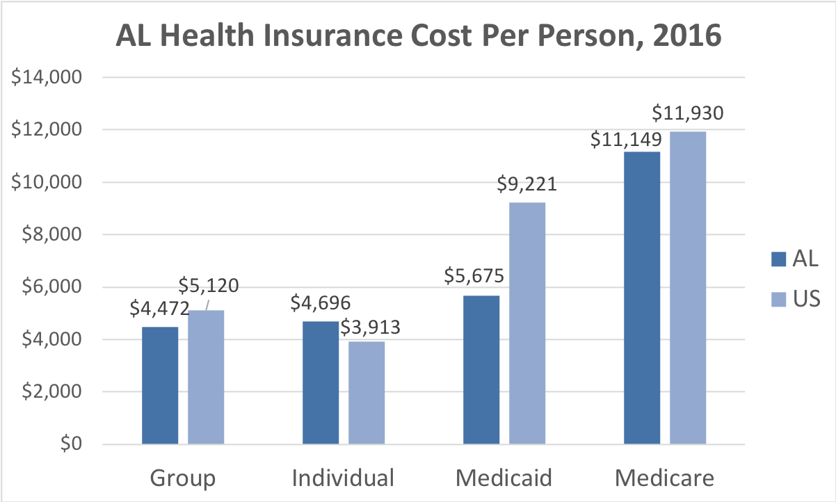 Alabama Health Insurance Cost Per Person. Average costs include Group< individual, Medicaid and Medicare. This chart compares the average cost in Alabama to the average cost in the U.S.