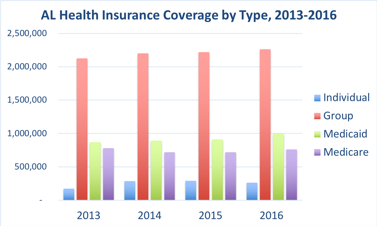 The number of people covered by Individual, Group, Medicaid and Medicare.