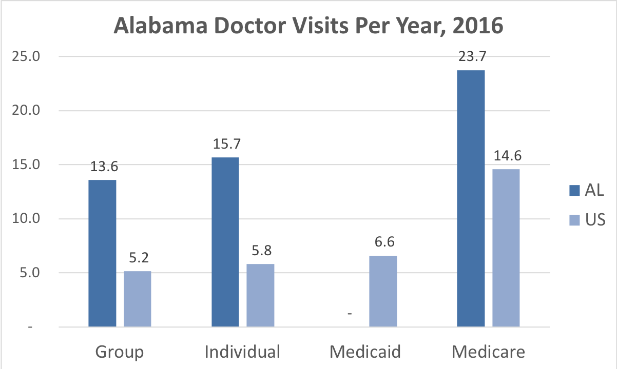 Comparison of the frequency of doctor visits in Alabama vs. the overall United States for people enrolled in Group, Individual and Medicare Advantage coverage.