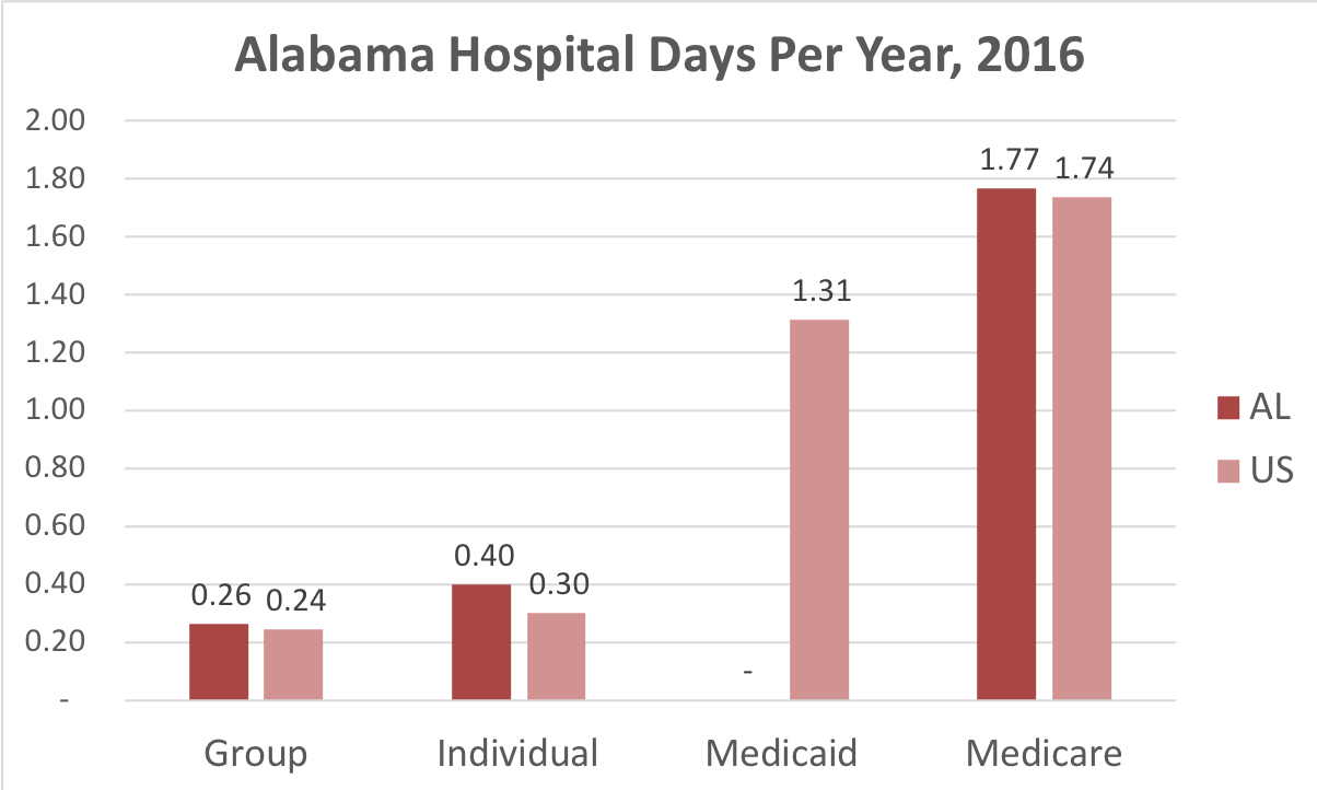 Chart showing number of days in the hospital for Alabama patients covered by individual or group insurance as well as Medicare.