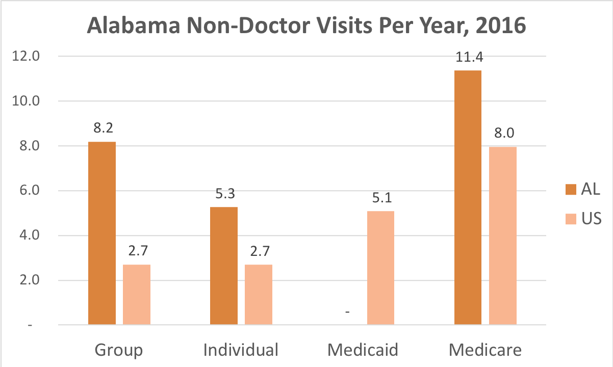 How often Alabama residents covered by Individual, Group Insurance or Medicare get medical care that is not a doctor and while they're not admitted to a hospital.