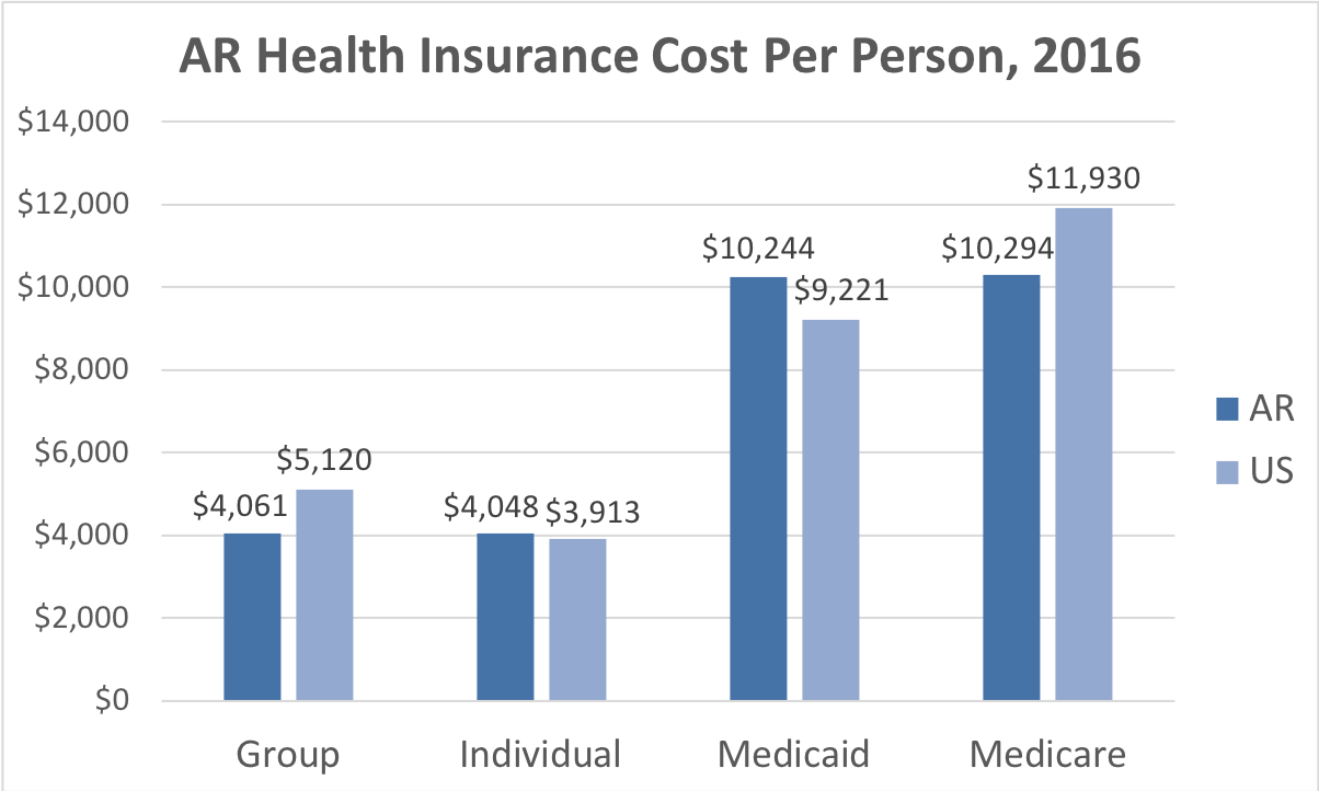 Arkansas Health Insurance Cost Per Person. Average costs include Group, Individual, Medicaid and Medicare. This chart compares the average cost in Arkansas to the average cost in the U.S.
