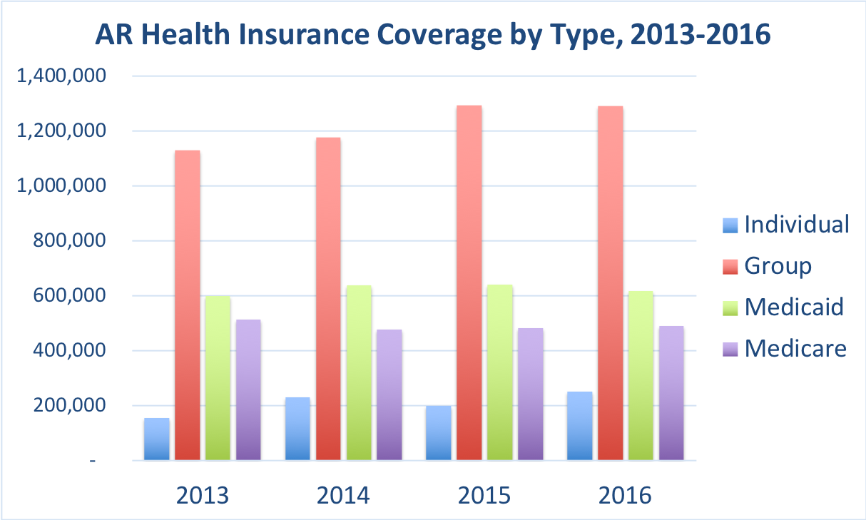 The number of Arkansas residents covered by individual, group, Medicaid and Medicare.