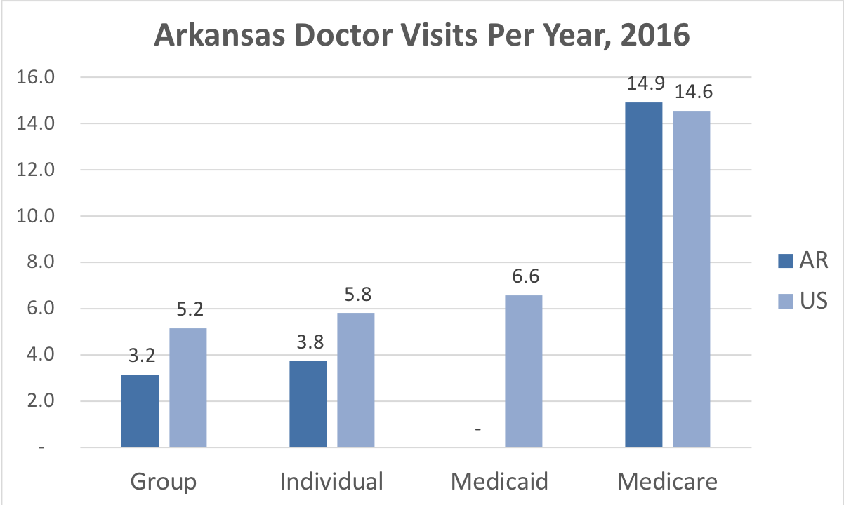 Comparison of the frequency of doctor visits in Arkansas vs. the overall United States for people enrolled in Group, Individual, Medicaid and Medicare Advantage coverage.