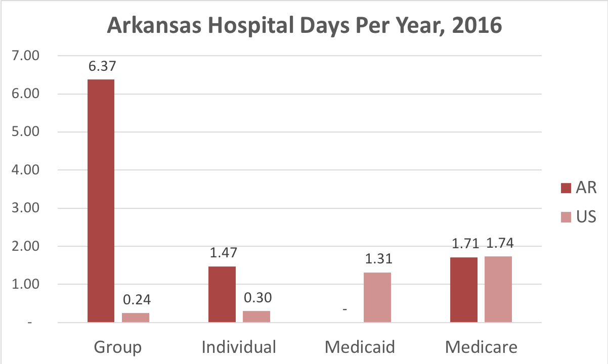 Chart showing number of days in the hospital for Arkansas patients covered by individual, group, Medicaid or Medicare insurance.