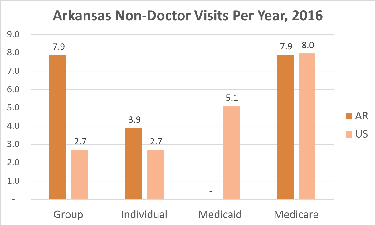 How often Arkansas residents covered by Individual, Group Insurance, Medicaid or Medicare get medical care that is not a doctor and while they're not admitted to a hospital.
