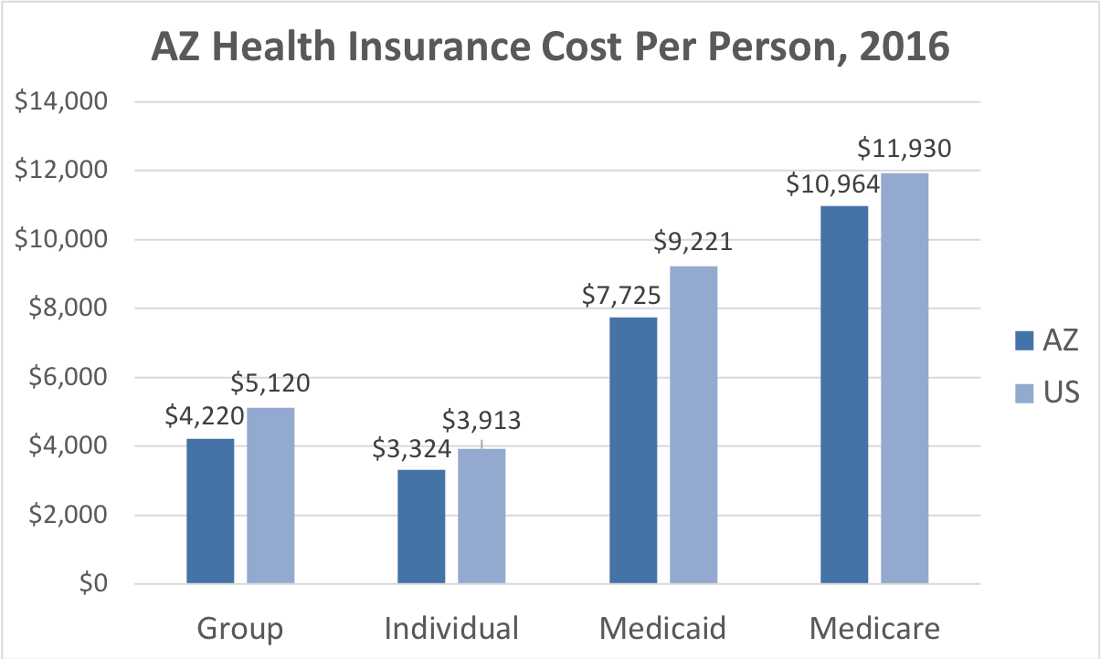 Arizona Health Insurance Cost Per Person. Average costs include Group, Individual, Medicaid and Medicare. This chart compares the average cost in Arizona to the average cost in the U.S.