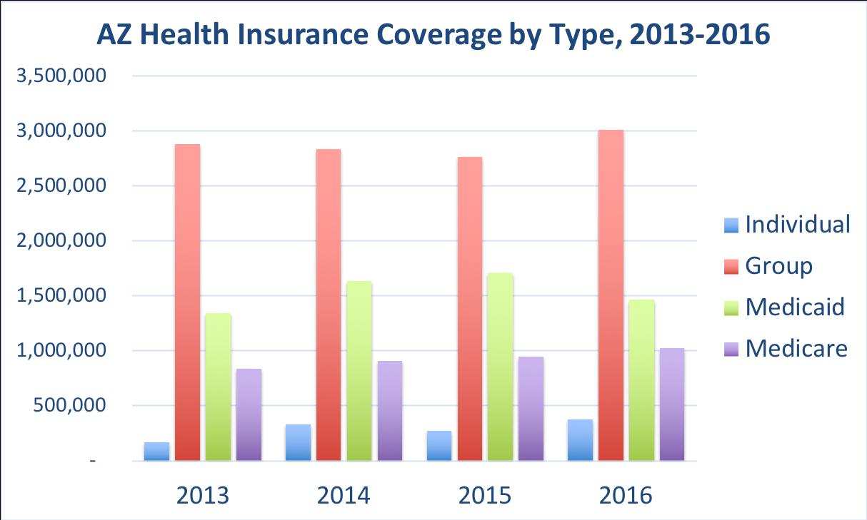 Arizona Health Insurance - ValChoice