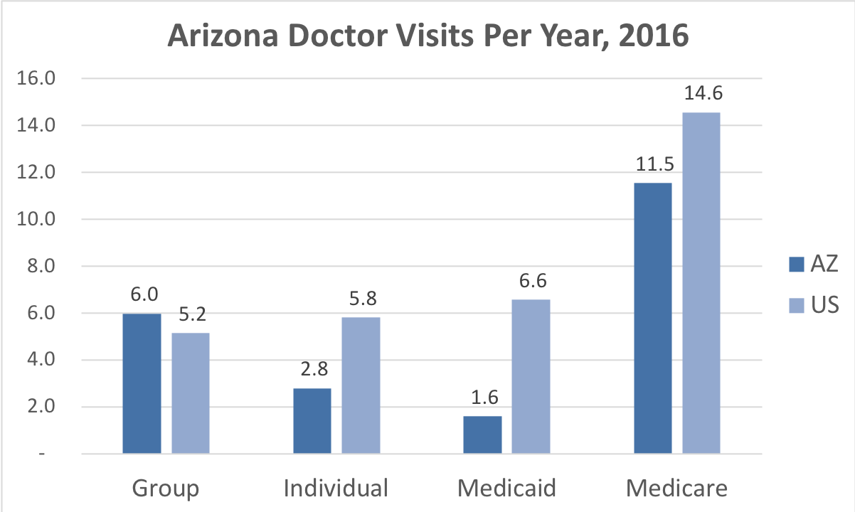 Comparison of the frequency of doctor visits in Arizona vs. the overall United States for people enrolled in Group, Individual, Medicaid and Medicare Advantage coverage.