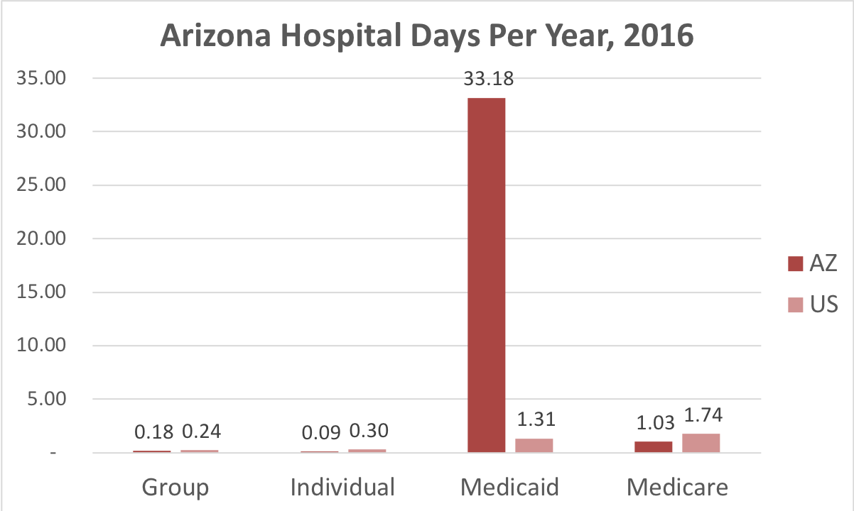 Chart showing number of days in the hospital for Arizona patients covered by individual, group, Medicaid or Medicare insurance.