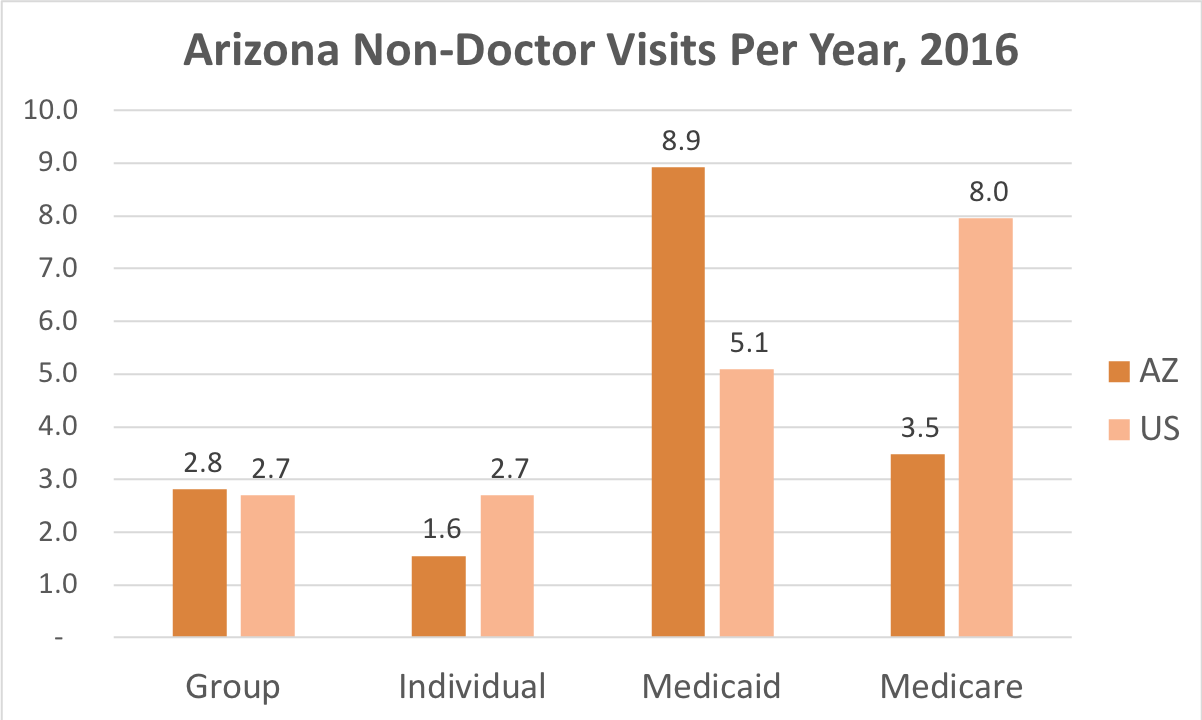 How often Arizona residents covered by Individual, Group, Medicaid or Medicare insurance get medical care that is not a doctor and while they're not admitted to a hospital.