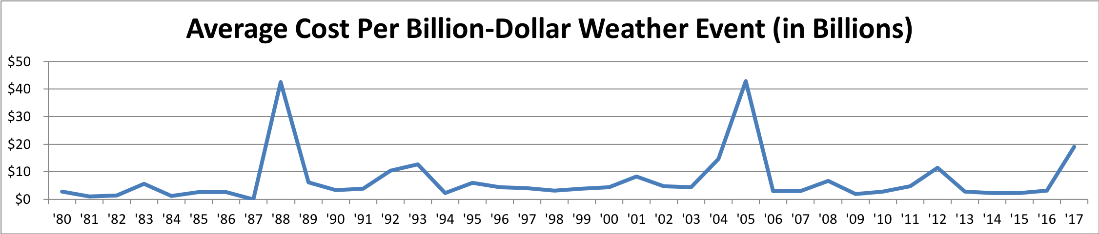 Chart Showing the Average Cost Per Billion-Dollar Weather And Climate Event