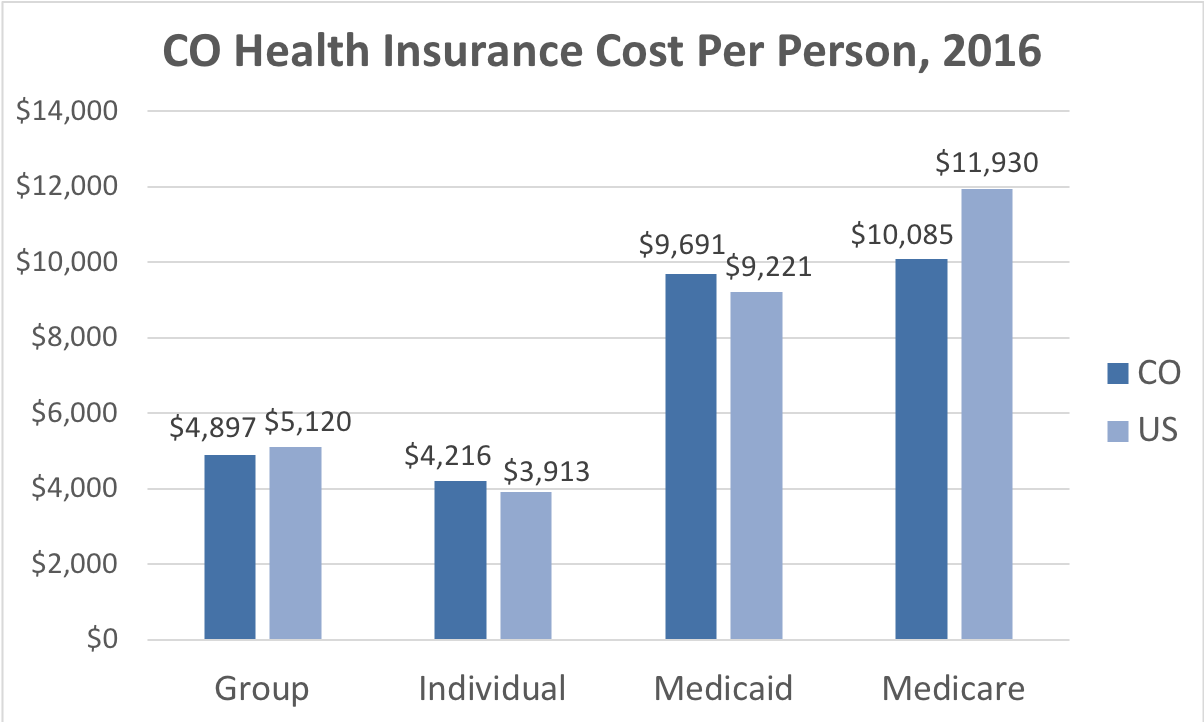 Colorado Health Insurance Cost Per Person. Average costs include Group, Individual, Medicaid and Medicare. This chart compares the average cost in Colorado to the average cost in the U.S.