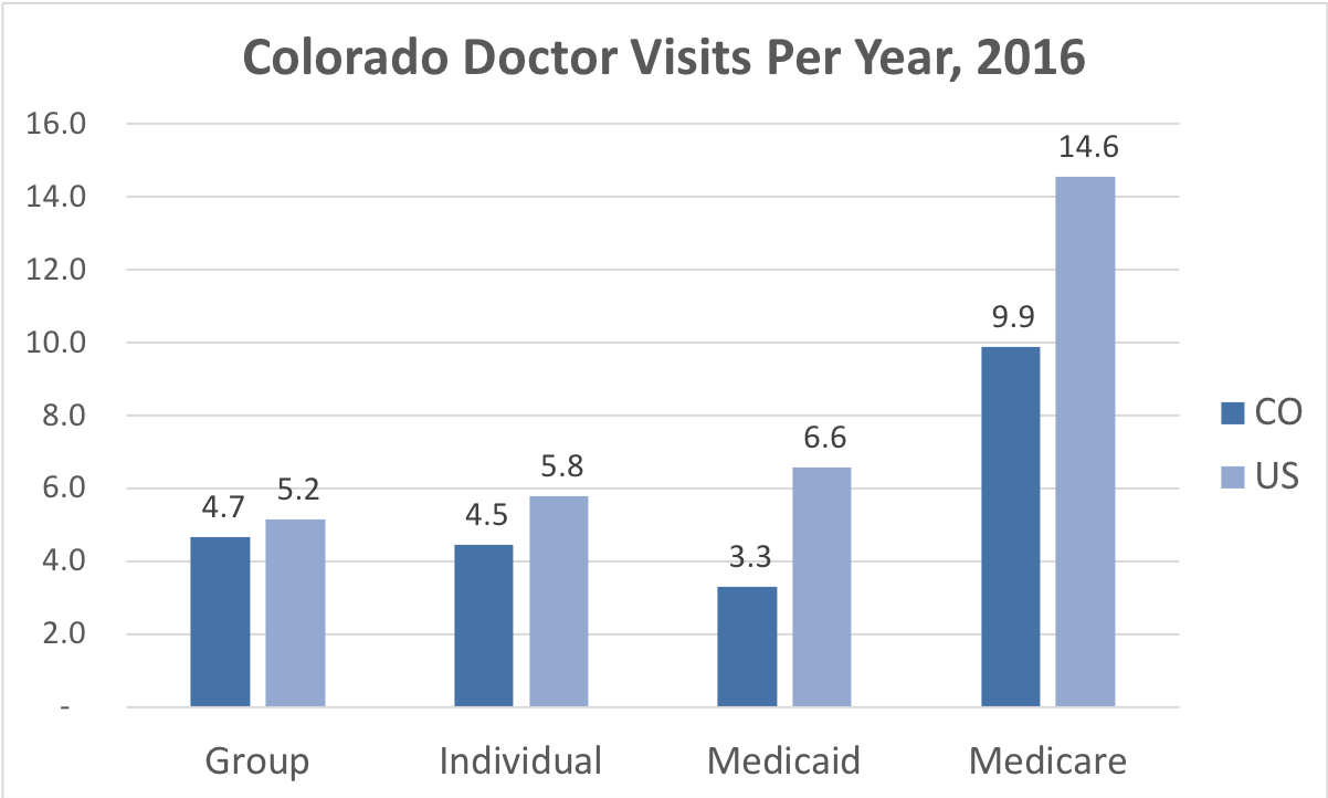 Comparison of the frequency of doctor visits in Colorado vs. the overall United States for people enrolled in Group, Individual, Medicaid and Medicare Advantage coverage.