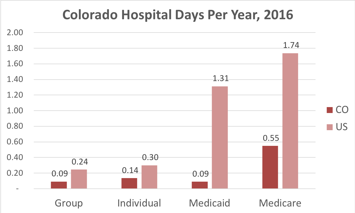 Chart showing number of days in the hospital for Colorado patients covered by individual, group, Medicaid or Medicare insurance.