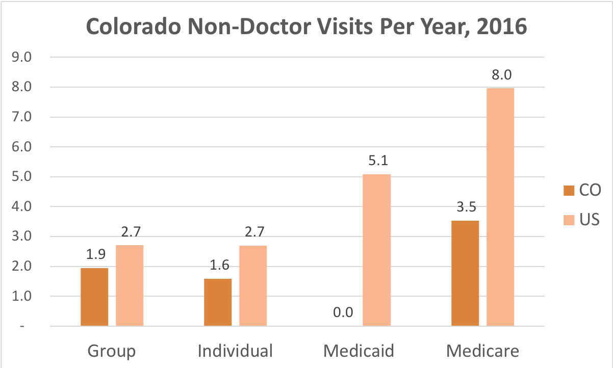 How often Colorado residents covered by Individual, Group Insurance, Medicaid or Medicare get medical care that is not a doctor and while they're not admitted to a hospital.